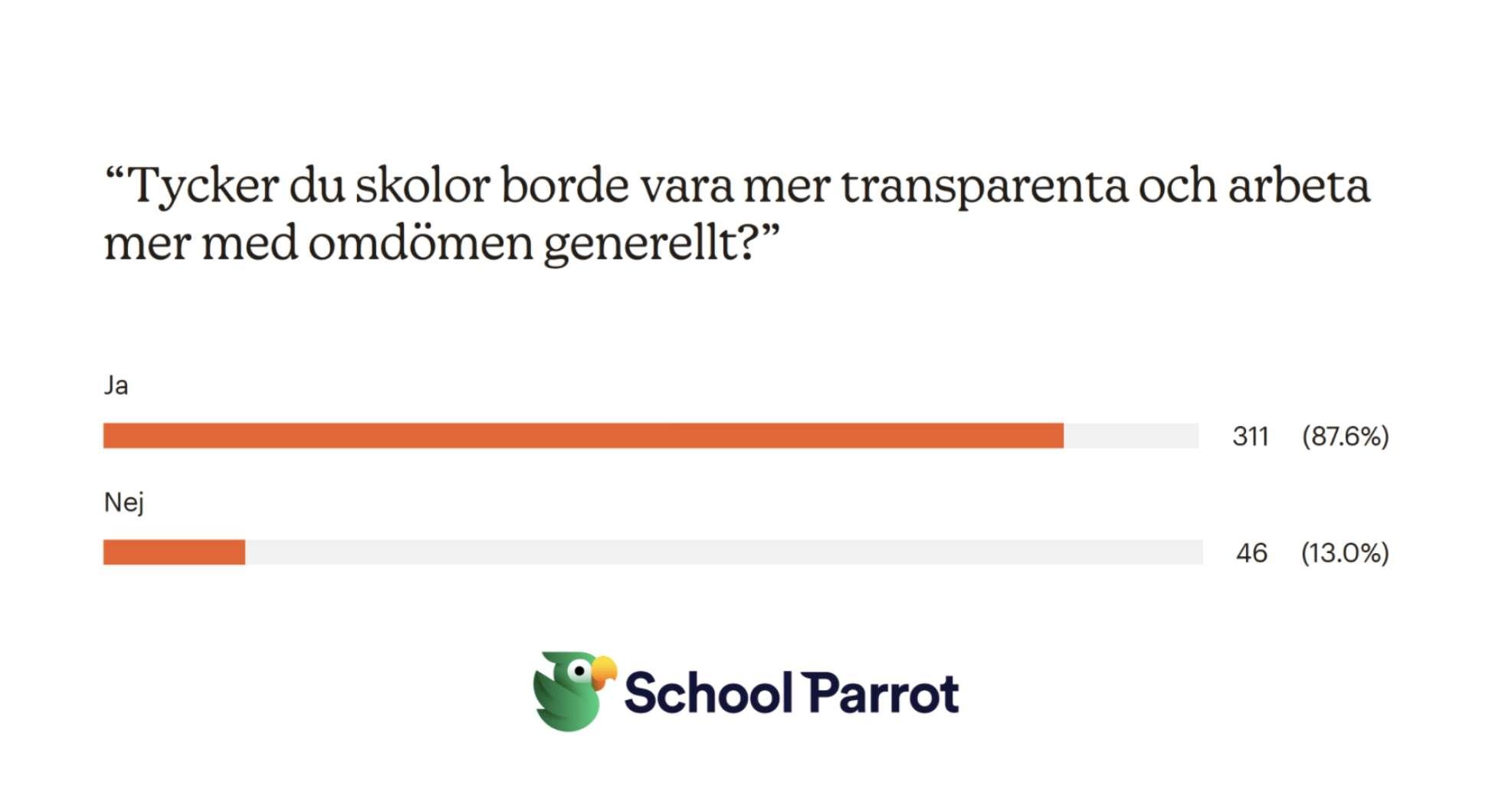 SchoolParrot i siffror